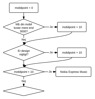 interaktiv-test-rutediagram-mobil-pointvariabel.png