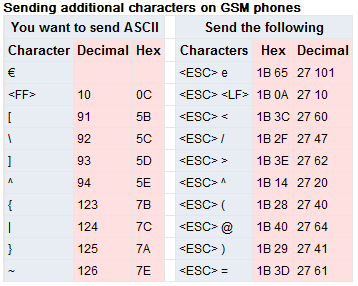 gsm-0338-additionalchars.png