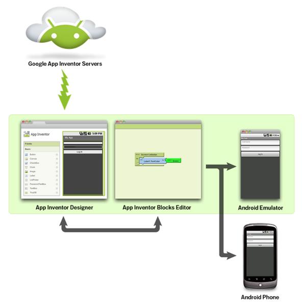 app-inventor-overblik.png