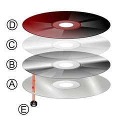 CD-layers-Wikipedia-Pbroks13.png