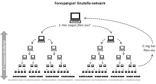 Gnutella-JSB-iftek.dk.png